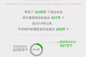 微信小程序承包182万个工作机会