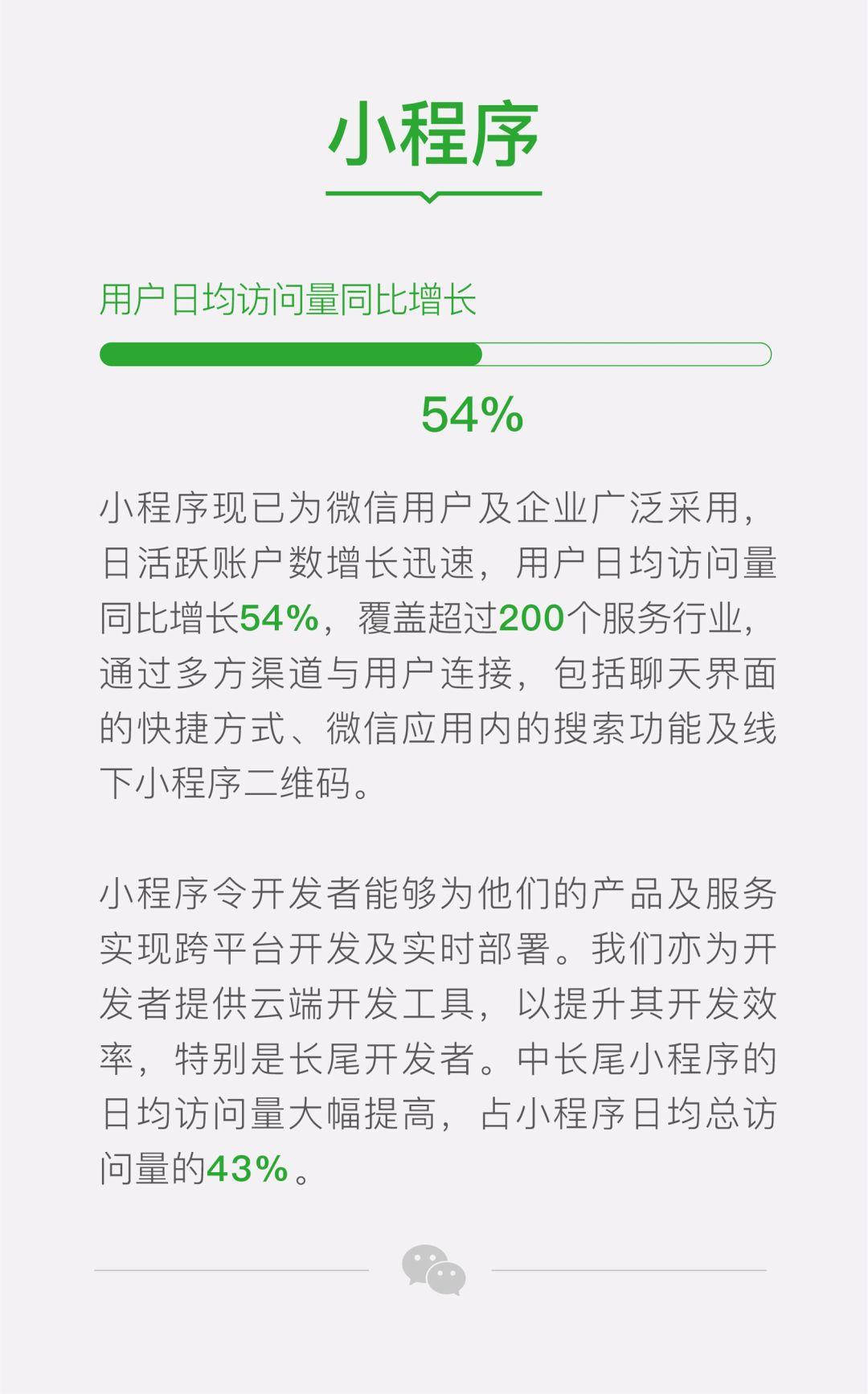 微信小程序日均访问增长54%