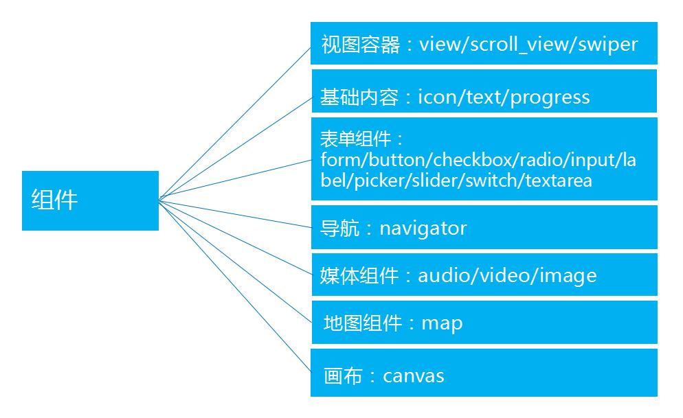 微信小程序开发组件