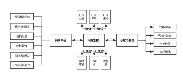 微信小程序社区团购模式