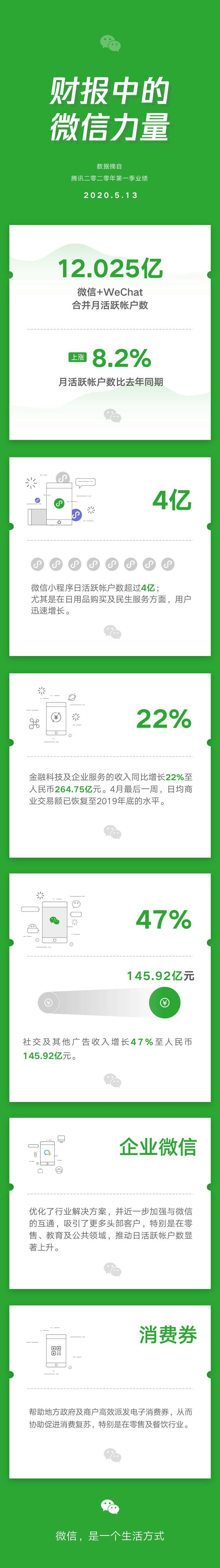 微信小程序日活跃账户数超4亿