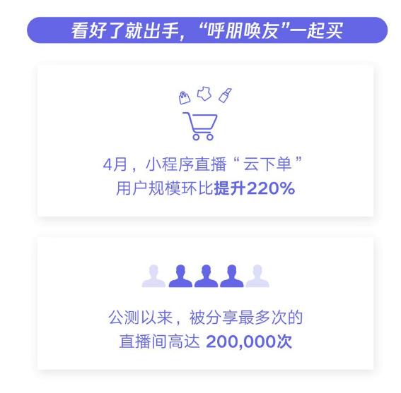 4月份小程序直播下单用户数环比提升220%