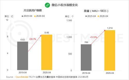 微信小程序月活规模达到8.5亿