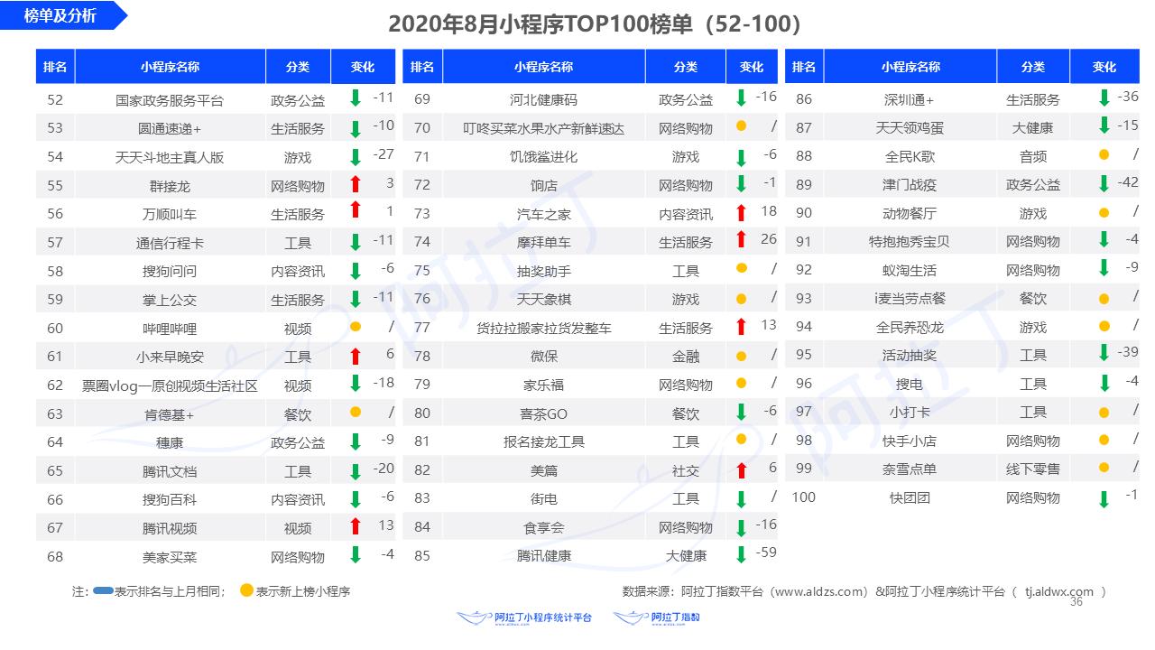 8月全网小程序Top100榜单 第2张