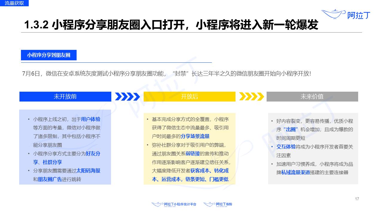 2020年8月小程序互联网发展研究报告第十七张