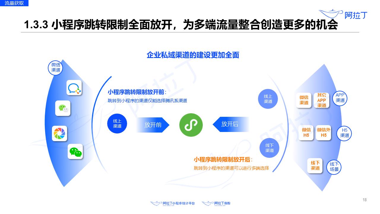 2020年8月小程序互联网发展研究报告第十八张