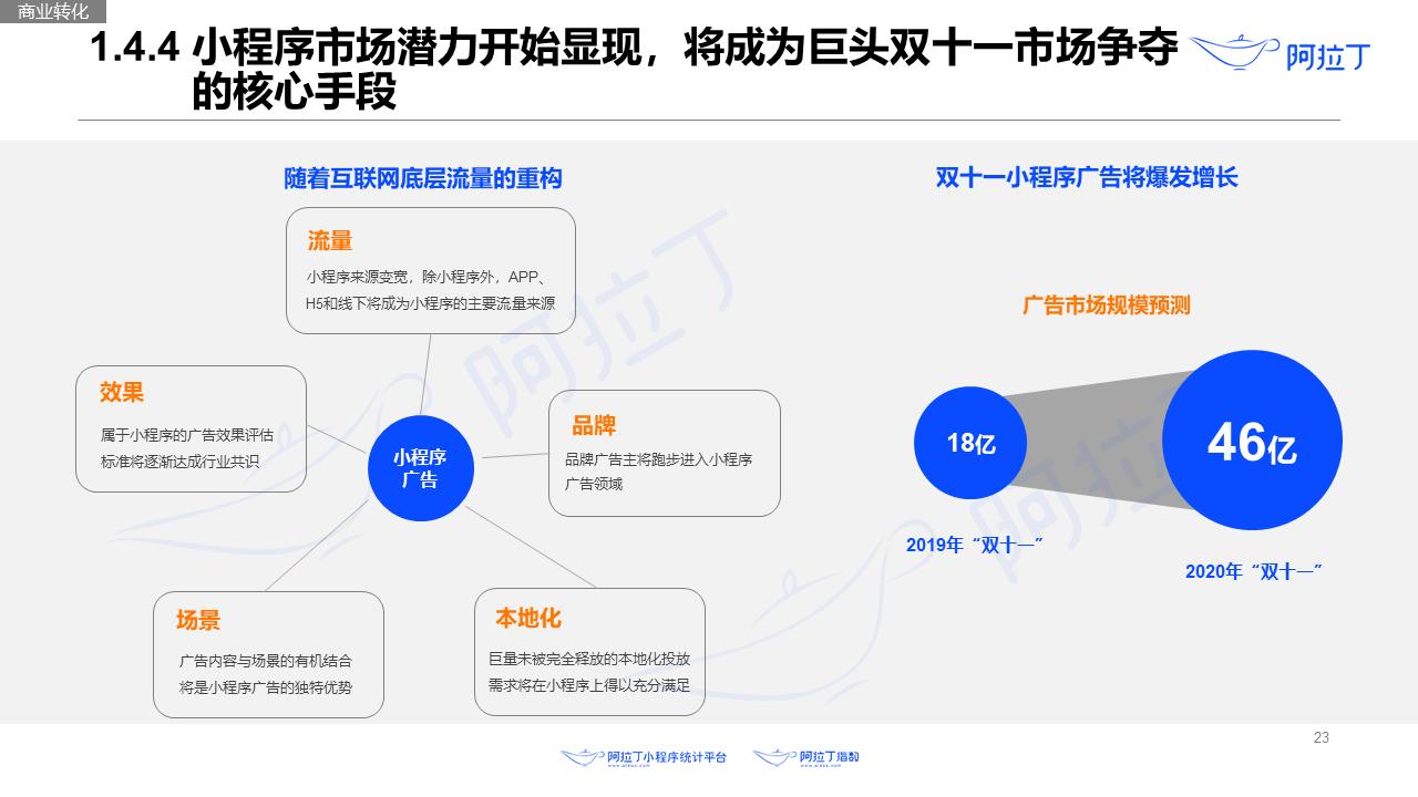 2020年8月小程序互联网发展研究报告第二十三张