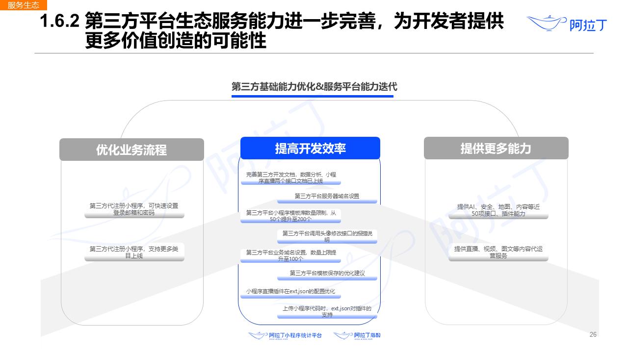 2020年8月小程序互联网发展研究报告第二十六张