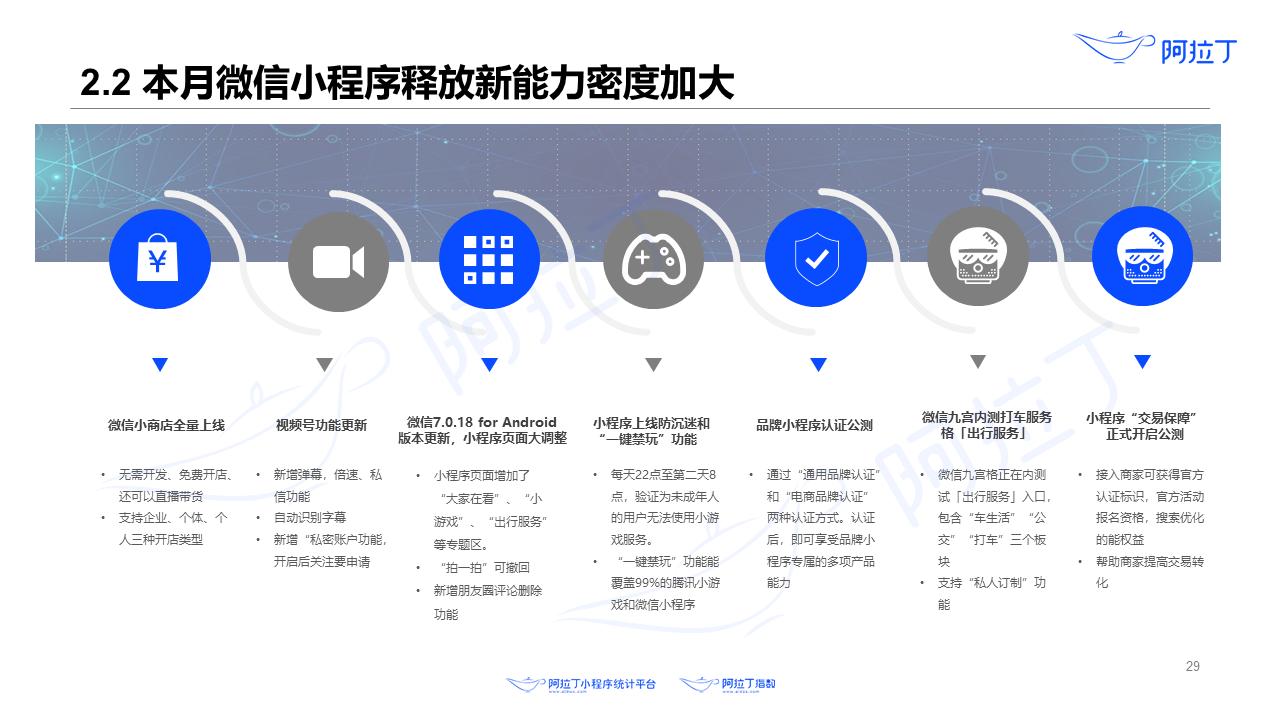 2020年8月小程序互联网发展研究报告第二十九张