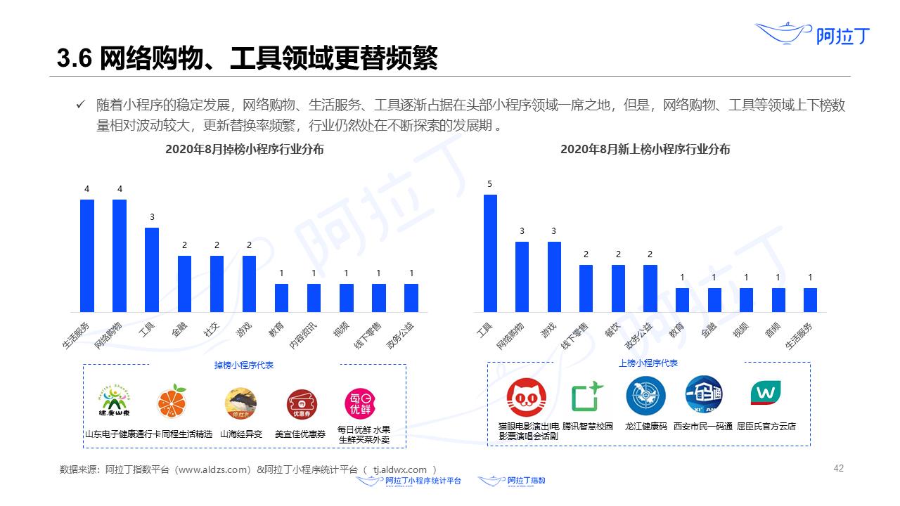 2020年8月小程序互联网发展研究报告第四十二张