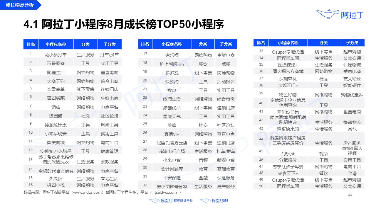 2020年8月小程序互联网发展研究报告第四十四张