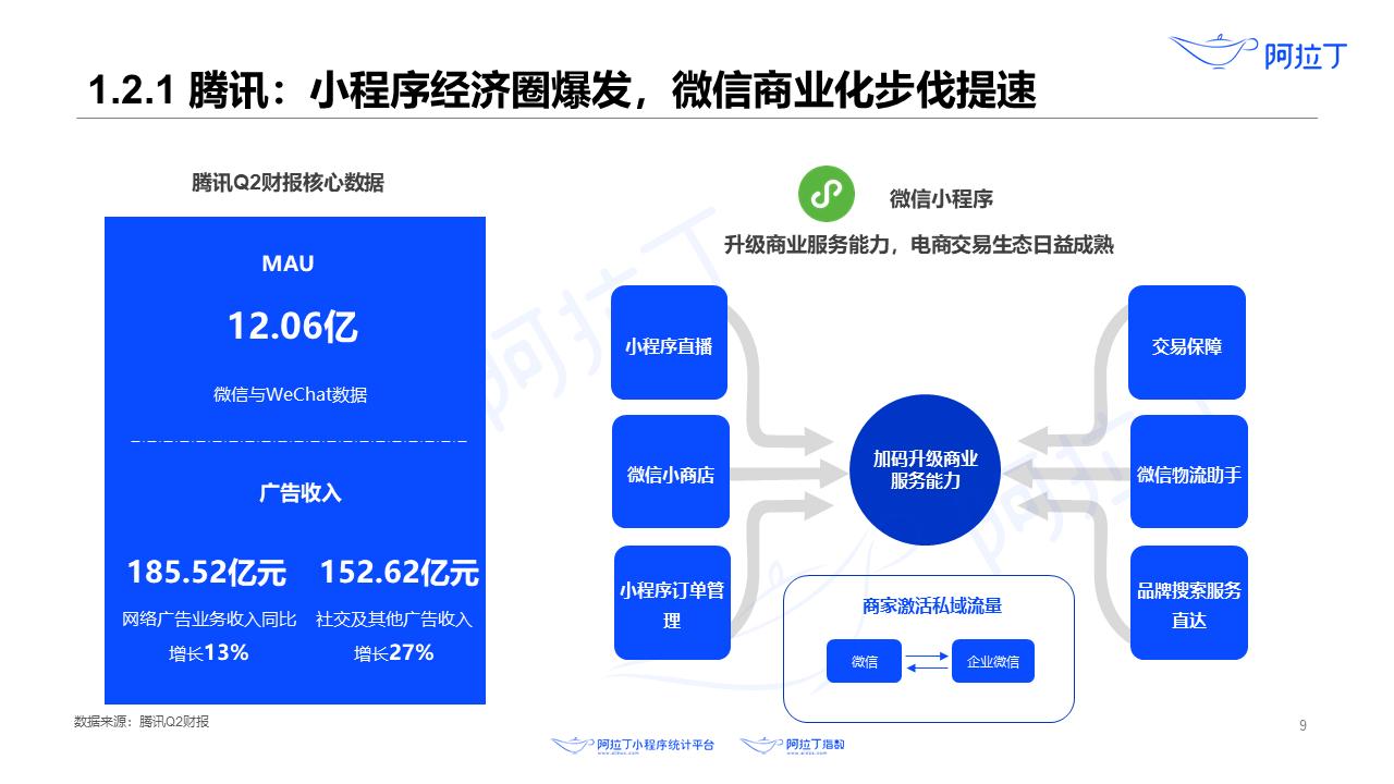 2020年8月小程序互联网发展研究报告第九张