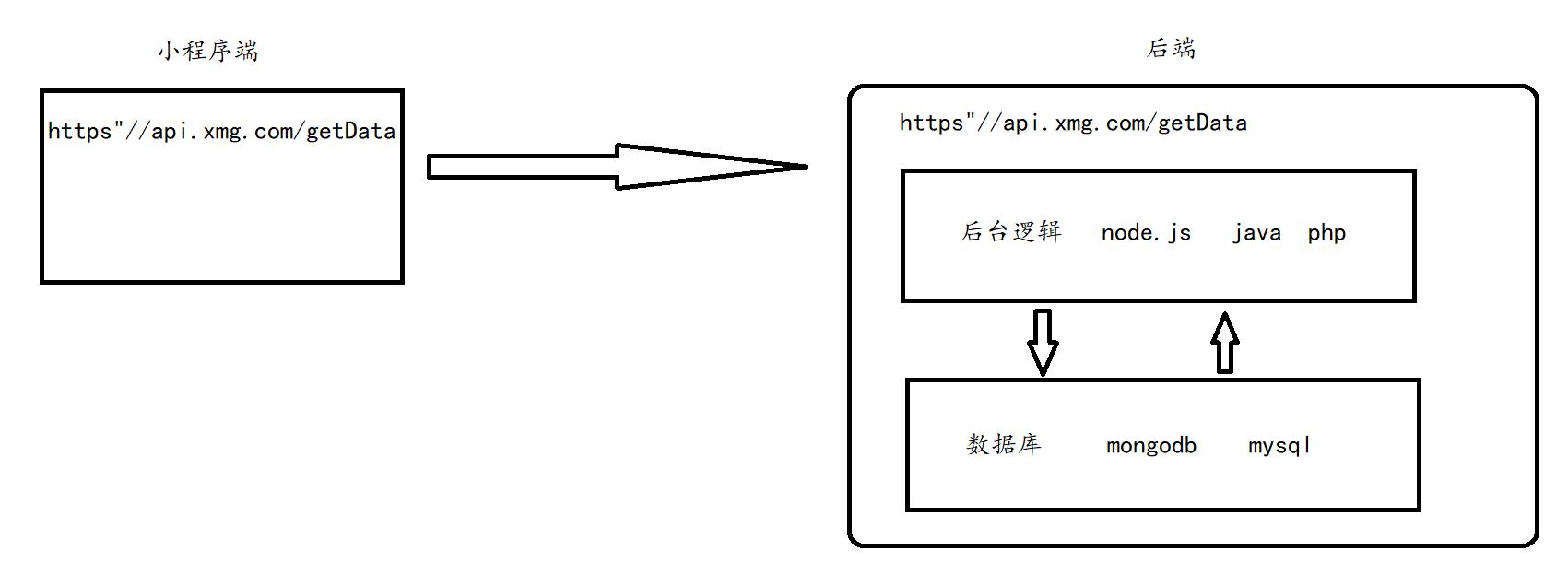 小程序传统开发
