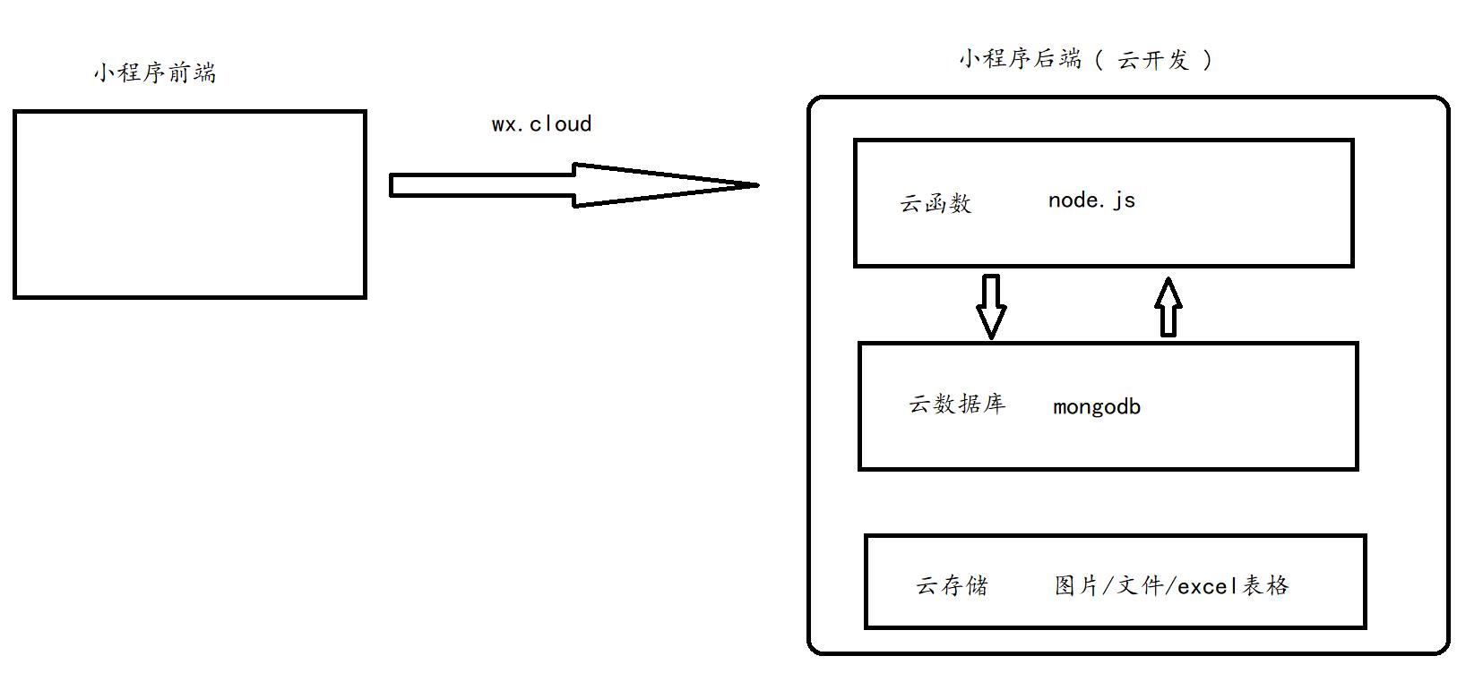 微信小程序云开发