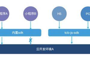 微信小程序云开发和普通开发的区别