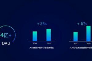 2020年微信小程序全年交易额同比增长超100%