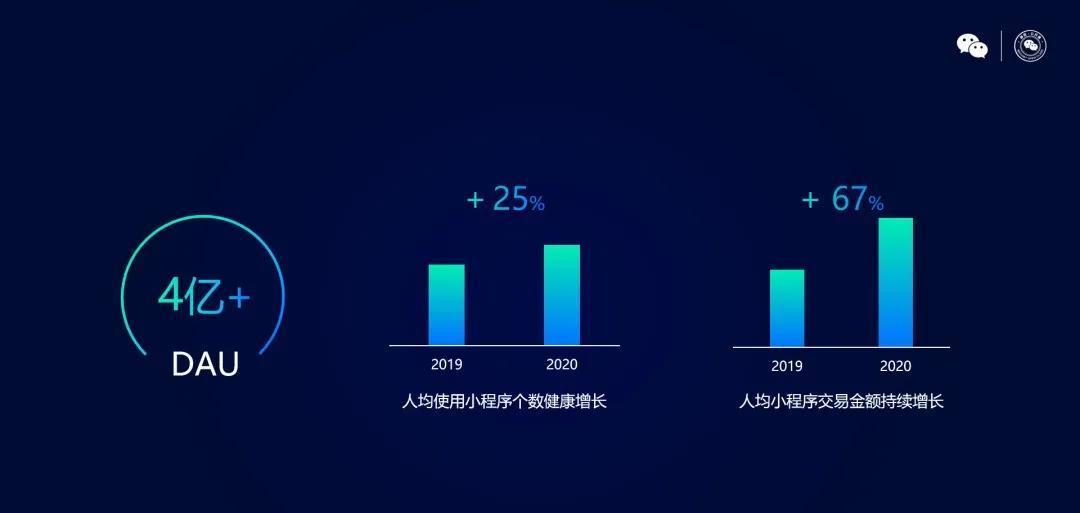 2020年小程序年均DAU突破4亿