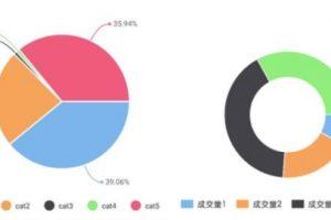wx-charts微信小程序图表组件