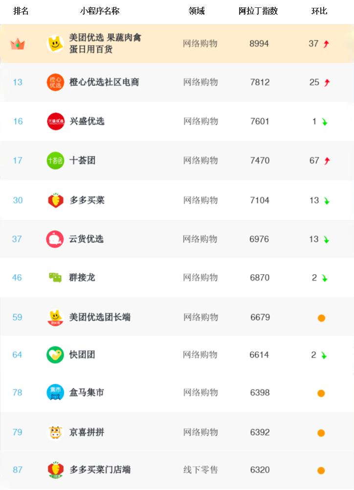 社区团购微信小程序榜单