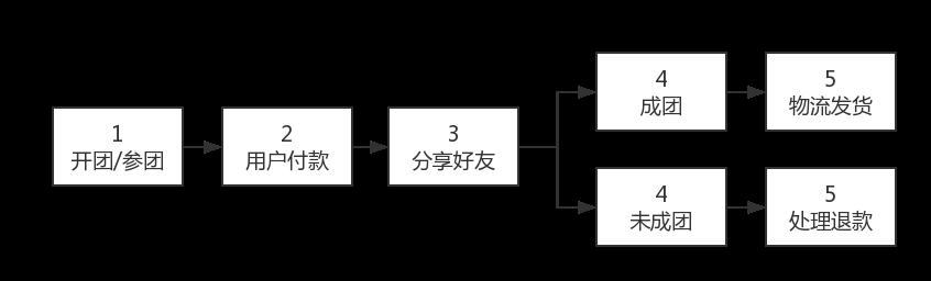 微信小程序拼团怎么做的流程设计