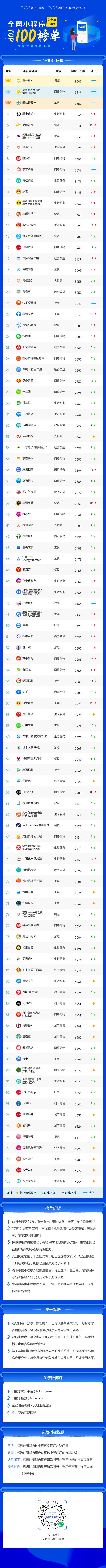 2021年8月阿拉丁全网小程序TOP100榜单发布